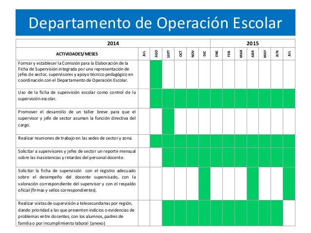 Departamento de Operación Escolar 2014 2015 ACTIVIDADES/MESES JUL AGO SEPT OCT NOV DIC ENE FEB MAR ABR MAY JUN JUL Formar ...