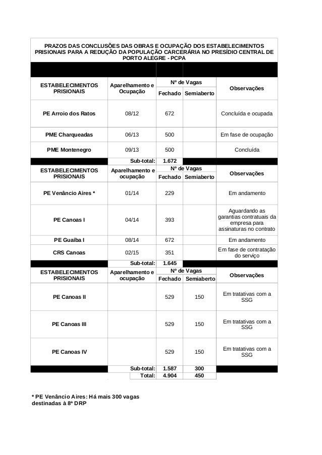 Nº de VagasObservaçõesFechado SemiabertoPE Arroio dos Ratos 08/12 672 Concluída e ocupadaPME Charqueadas 06/13 500 Em fase...