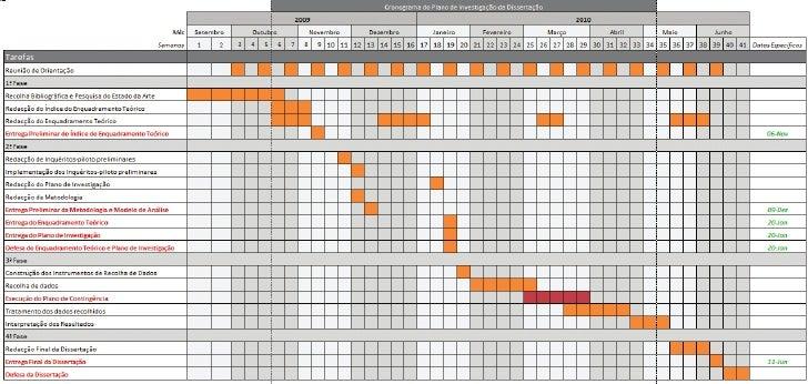 Cronograma da Dissertação de Mestrado