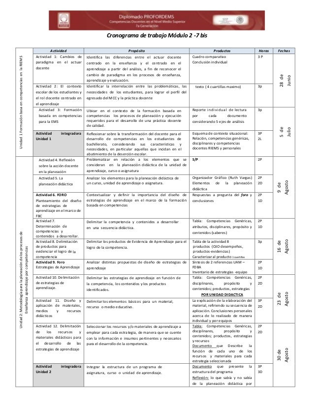 Cronograma de trabajo Módulo 2 -7 bis Unidad1FormaciónbasaencompetenciasenlaRIEMS Actividad Propósito Productos Horas Fech...