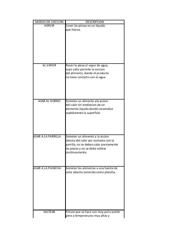 DIAGRAMA GRUPO 5  MODOS DE COCCION                DESCRIPCION      HERVIR       Coser las piezas en un liquido            ...