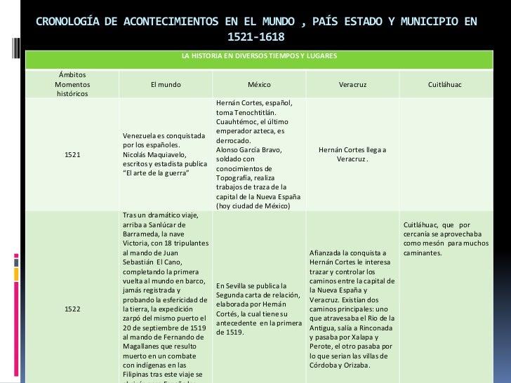 CRONOLOGÍA DE ACONTECIMIENTOS EN EL MUNDO , PAÍS ESTADO Y MUNICIPIO EN 1521-1618<br />