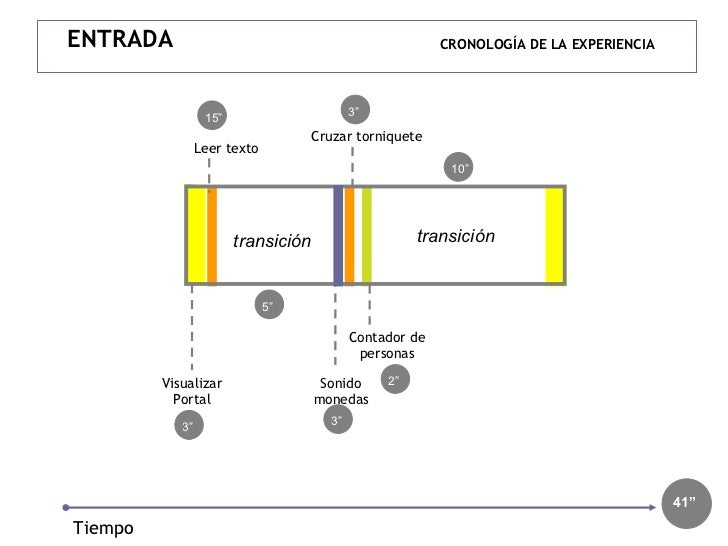 """CRONOLOGÍA DE LA EXPERIENCIA Visualizar Portal Cruzar torniquete Sonido monedas Tiempo 15"""" 41"""" ENTRADA transición Leer tex..."""