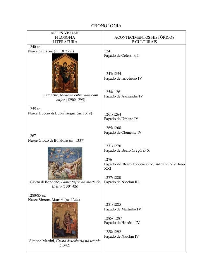 CRONOLOGIA             ARTES VISUAIS               FILOSOFIA                            ACONTECIMENTOS HISTÓRICOS         ...