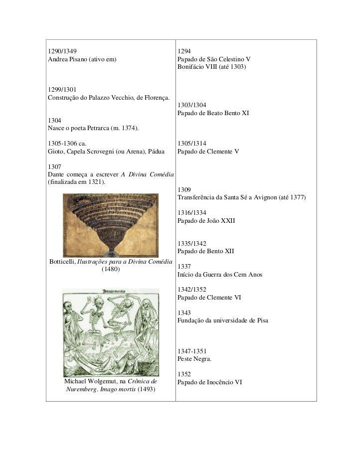 Cronologia Renascimento Slide 2