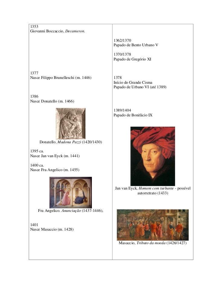 Cronologia Renascimento Slide 3