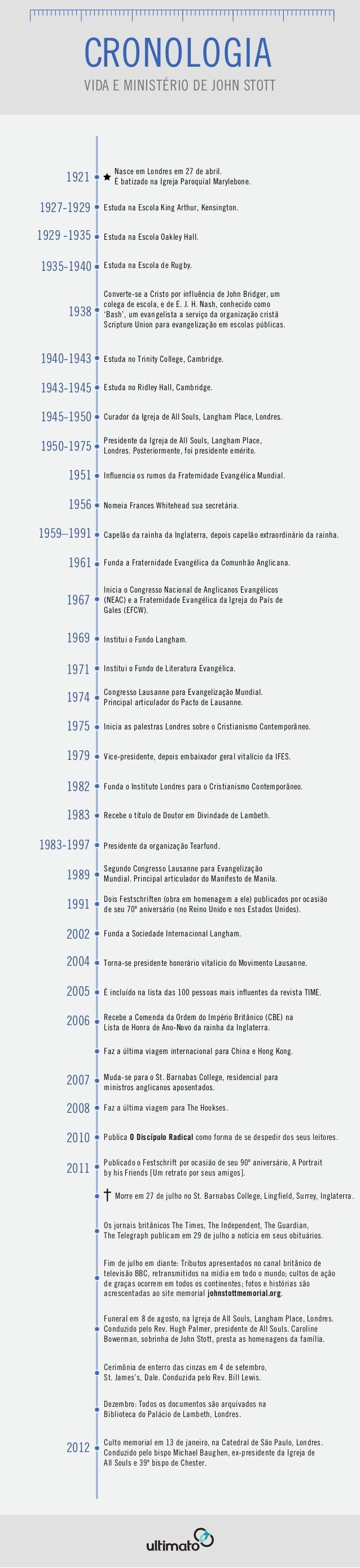 CRONOLOGIA        VIDA E MINISTÉRIO DE JOHN STOTT                Nasce em Londres em 27 de abril.     1921       É batizad...