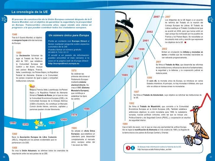 La cronología de la UE                                                                                                    ...