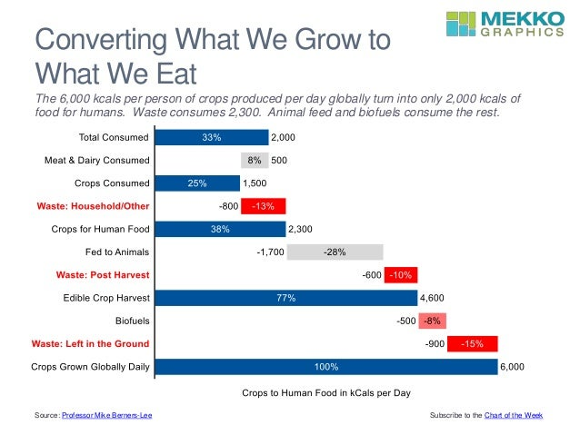 Converting What We Grow to What We Eat The 6,000 kcals per person of crops produced per day globally turn into only 2,000 ...