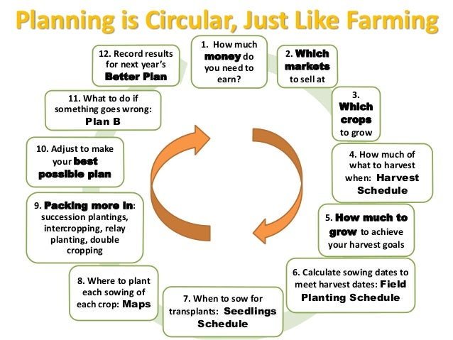 Planning is Circular, Just Like Farming 1. How much money do you need to earn? 2. Which markets to sell at 3. Which crops ...