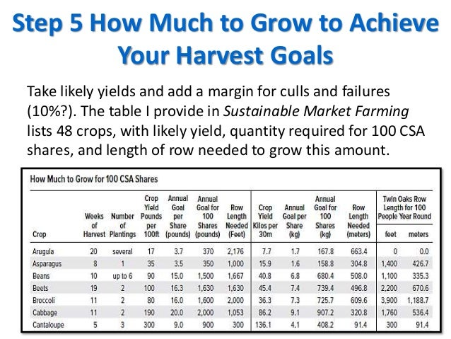 Step 5 How Much to Grow to Achieve Your Harvest Goals Take likely yields and add a margin for culls and failures (10%?). T...