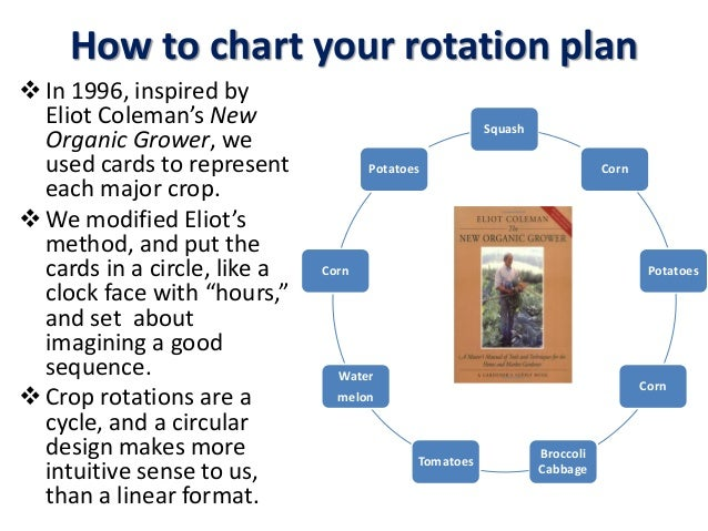 How to chart your rotation plan In 1996, inspired by Eliot Coleman's New Organic Grower, we used cards to represent each ...