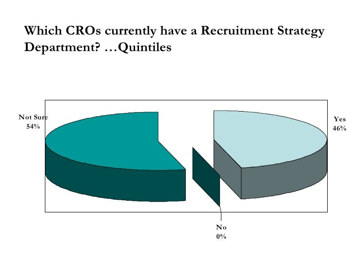 Which CROs currently have a Recruitment Strategy Department? …Quintiles