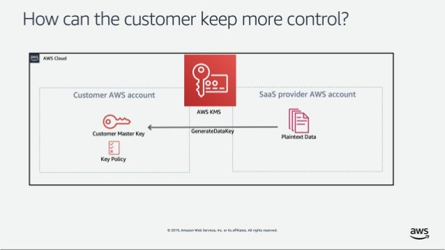 Cross-account encryption with AWS KMS and Slack Enterprise
