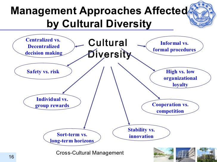 managing cultural diversity in the workplace View managing cultural diversity in the workplace research papers on academiaedu for free.