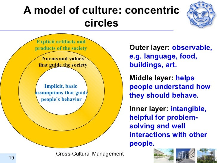 theory of culture change pdf
