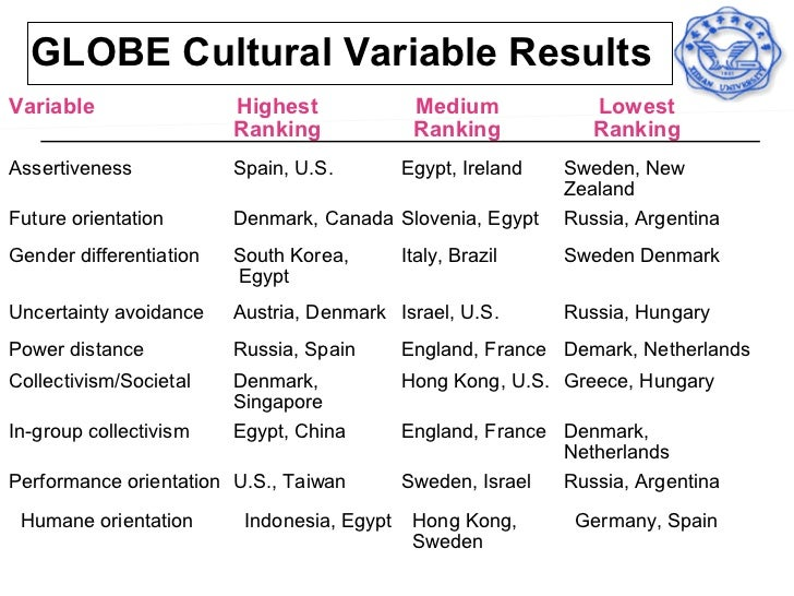a comparison between the organizational cultures in brazil and sweden Hall's cultural factors   in polychronic cultures,  when you understand the personal, national or organizational culture,.