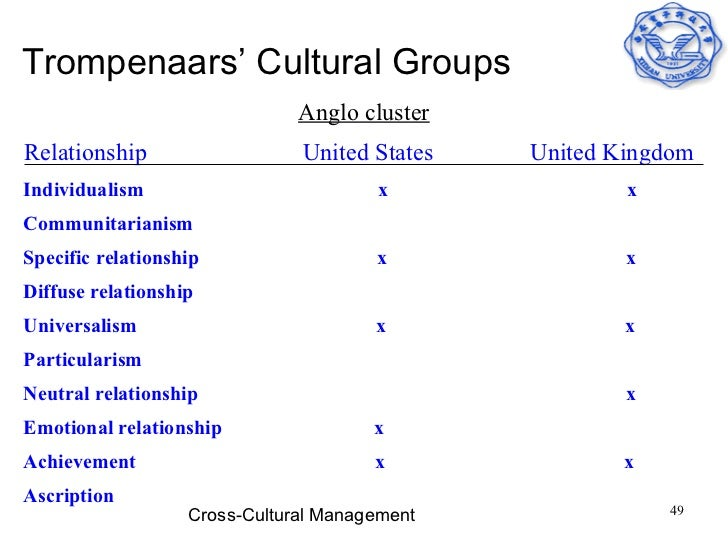 trompenaars of brazil In their turn, trompenaars and hampden-turner have identified seven cultural dimensions, expressed as couples of opposing attitudinal dispositions that can be identified in each culture.