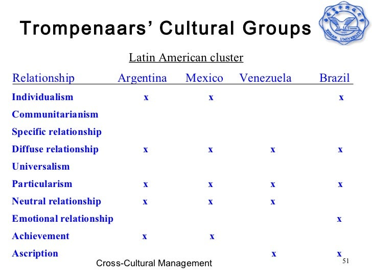 an analysis of differences of south american yanomamo culture and american culture Confronting the yanomamo the experience of cultural the difference between the home culture and the yanomamo tribes are south american indian who spoke.