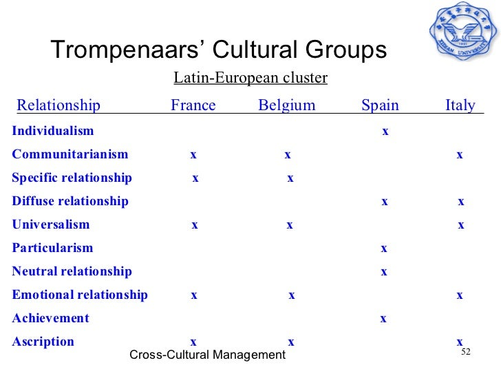 trompenaars dimensions for india Trompenaars and hampden-turner's seven dimensions of culture model helps   typical diffuse cultures include argentina, spain, russia, india, and china.
