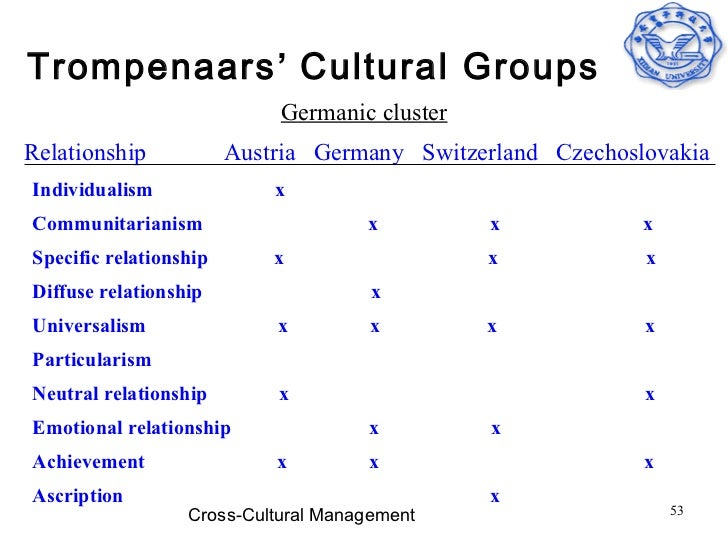 culture dimension germany Country comparison select one or several countries in the menu below to see the values for the 6 dimensions to compare your personal preferences to the scores of a country get the culture.