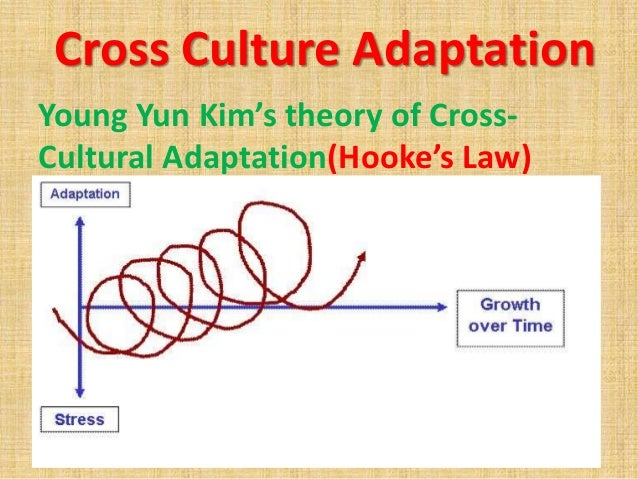 a new cross cultural model New york: john wiley & sons, inc ahls, b (2001, july) organizational behavior:  a model for cultural change industrial management, 6-12.