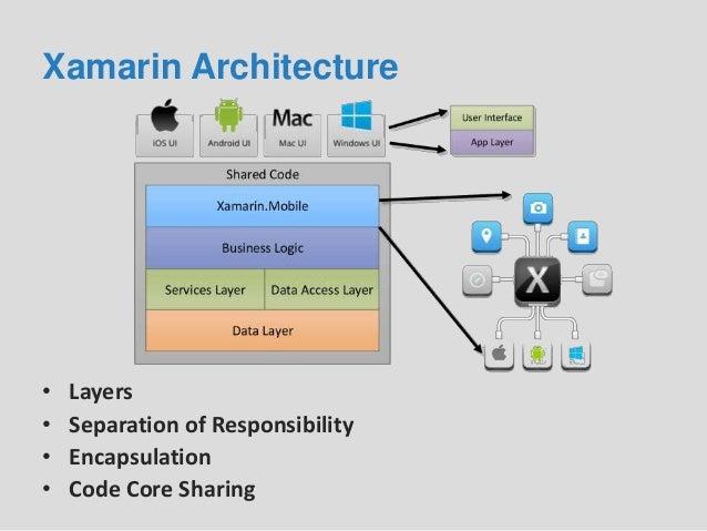 Cross platform development with c and xamarin for Xamarin architecture