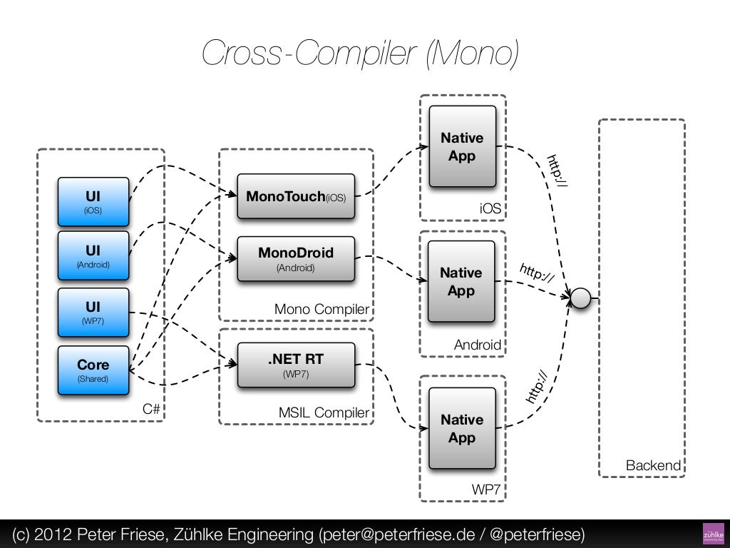 cross compiler  mono  native app wiringpi cross compile eclipse wiringpi cross compile qt