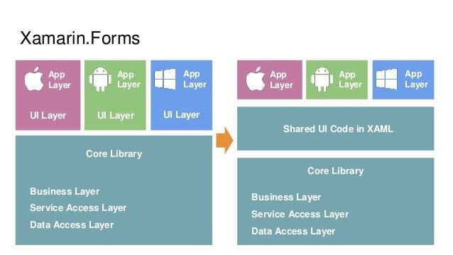 Binary studio academy 2016 cross platform mobile development for Xamarin architecture