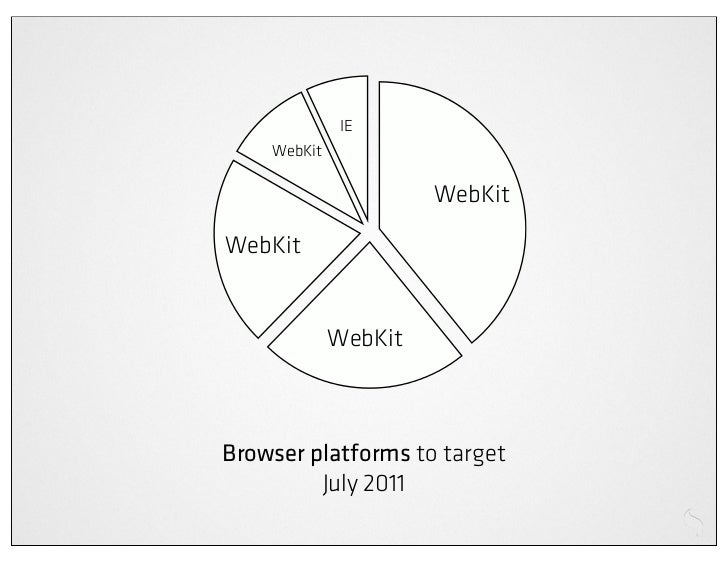 100%Support          Browsers                     Capabilities & specifications