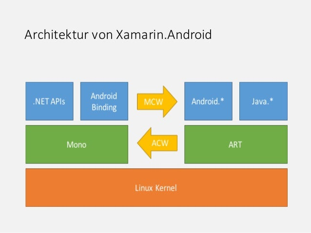 cross plattform app entwicklung mit visual studio 2015 xamarin und c. Black Bedroom Furniture Sets. Home Design Ideas