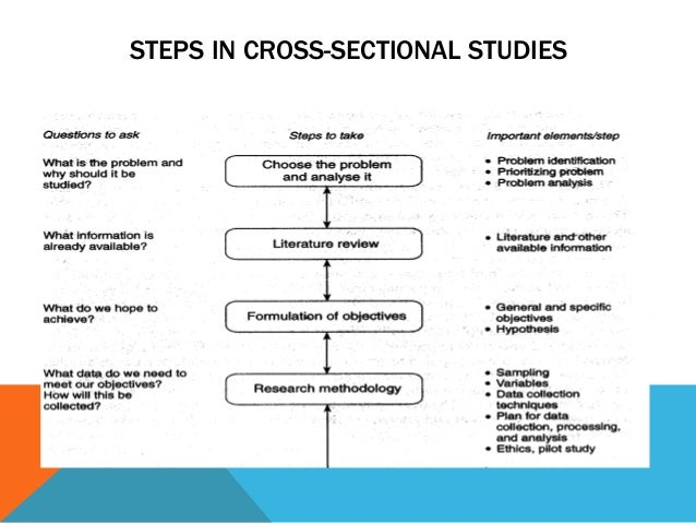 cross sectional study