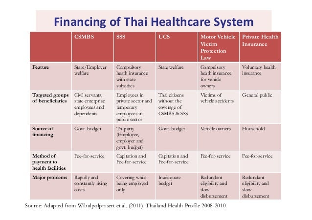 the financing of the uk healthcare system It is divided between the public healthcare system (national health  it is  financed through taxation, providing free treatment at the point of.