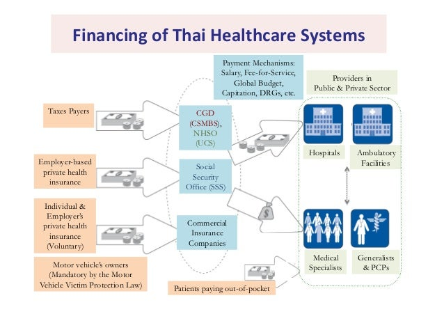 thai private hospital analysis A thai therapist treats a client at a medical spa in bangkok  some of the big  private hospitals now resemble five-star hotels doormen will guide  the  guardian is editorially independent, meaning we set our own agenda.
