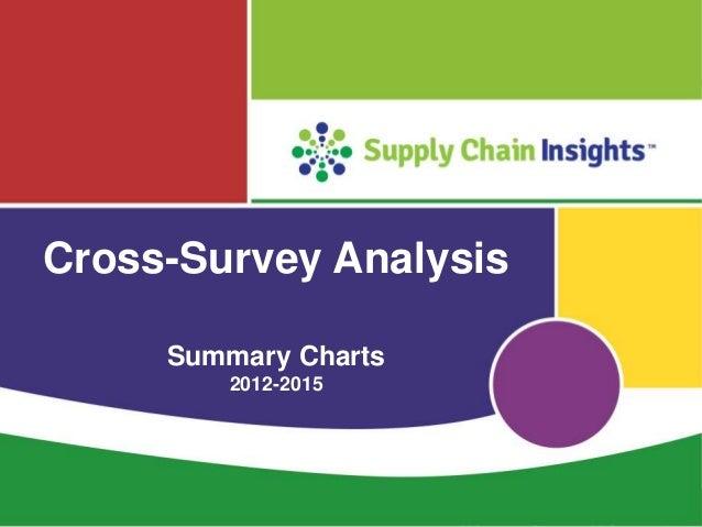 Cross-Survey Analysis 2012-2015 - 28 Studies - Summary Charts - 17 MAR 2016