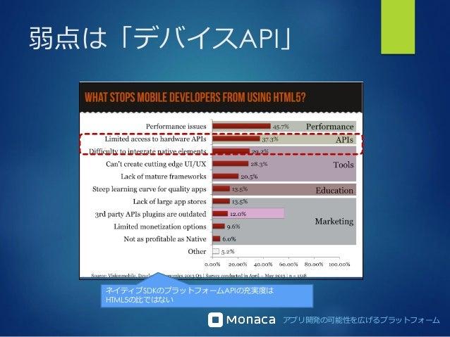 アプリ開発の可能性を広げるプラットフォーム 弱点は「デバイスAPI」 ネイティブSDKのプラットフォームAPIの充実度は HTML5の比ではない