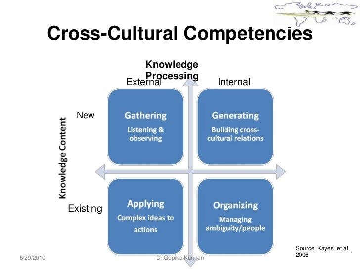cross cultural influences on a total rewards system The overall research objective was to identify the effects of reward systems (rewards and a penalty) on risk-taking behavior and performance (quality and time) of construction workers from different cultures (american, asian, and latin american cultures) this research used the sociotechnical system.