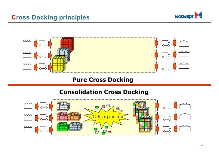 definition of cross docking Cross docking enables you to move an item for which there is open demand from the receipt staging area directly to the shipping dock for immediate shipment out of the business unit this section discusses how to: set up cross docking for business units and items determine cross dock locations using .