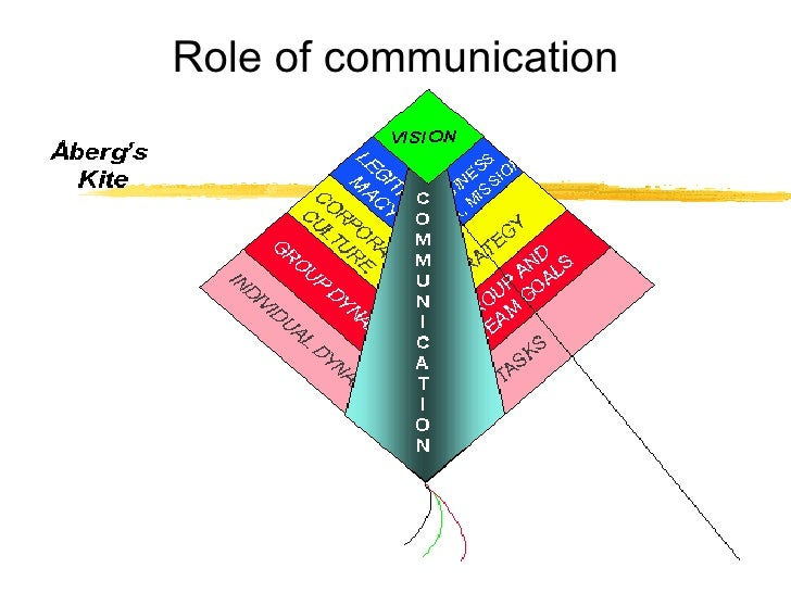 cross functional communication