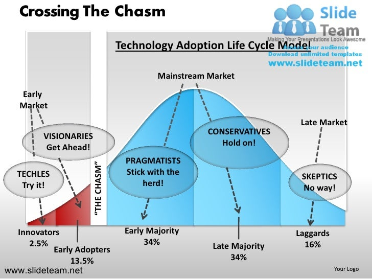 crossing the chasm Crossing the chasm is closely related to the technology adoption lifecycle where five main segments are recognized: innovators, early adopters.