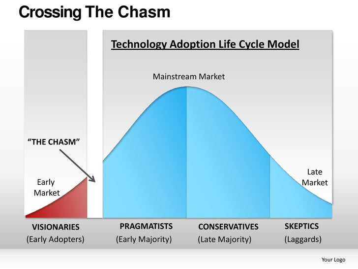 Crossing The Chasm                           Technology Adoption Life Cycle Model                                     Main...