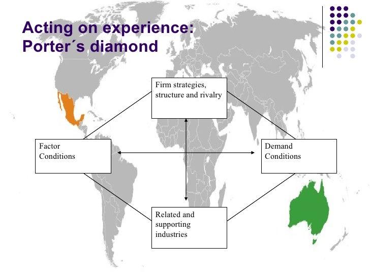 Porter's Diamond in a Mexican Context