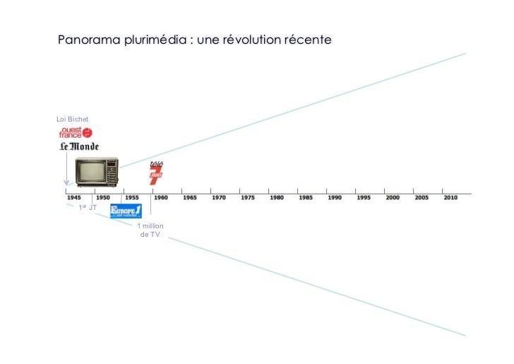 Panorama plurimédia : une révolution récente     Loi Bichet           1er JT                 1 million                 de ...