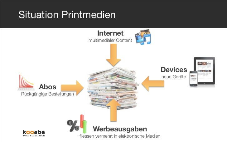 Situation Printmedien                                   Internet                               multimedialer Content      ...