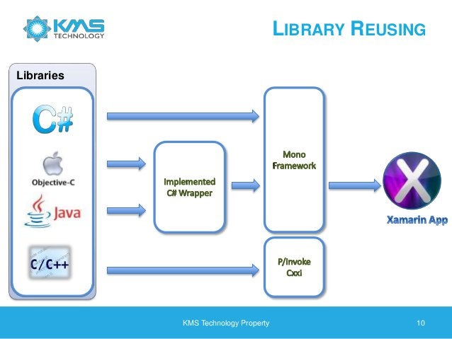 LIBRARY REUSING KMS Technology Property 10 Libraries