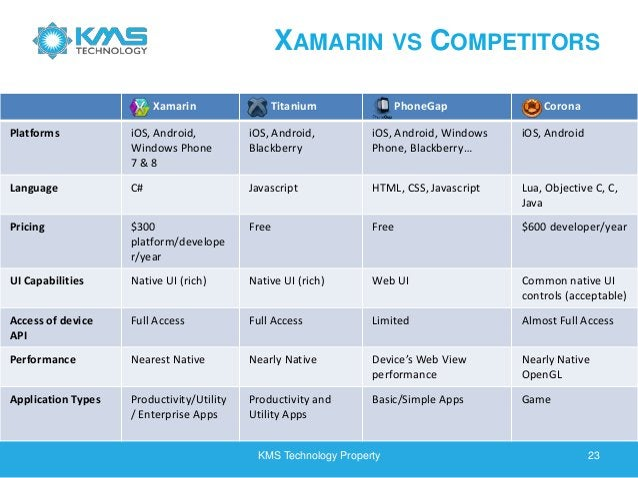 XAMARIN VS COMPETITORS KMS Technology Property 23 Xamarin Titanium PhoneGap Corona Platforms iOS, Android, Windows Phone 7...