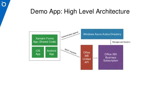 Cross platform mobile development with xamarin and office 365 for Xamarin architecture