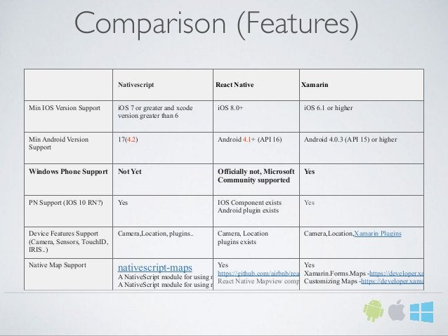 Comparison (Features) Nativescript React Native Xamarin Min IOS Version Support iOS 7 or greater and xcode version greater...