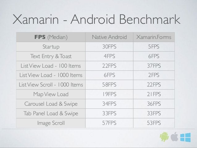 Xamarin - Android Benchmark FPS (Median) Native Android Xamarin.Forms Startup 30FPS 5FPS Text Entry &Toast 4FPS 6FPS ListV...