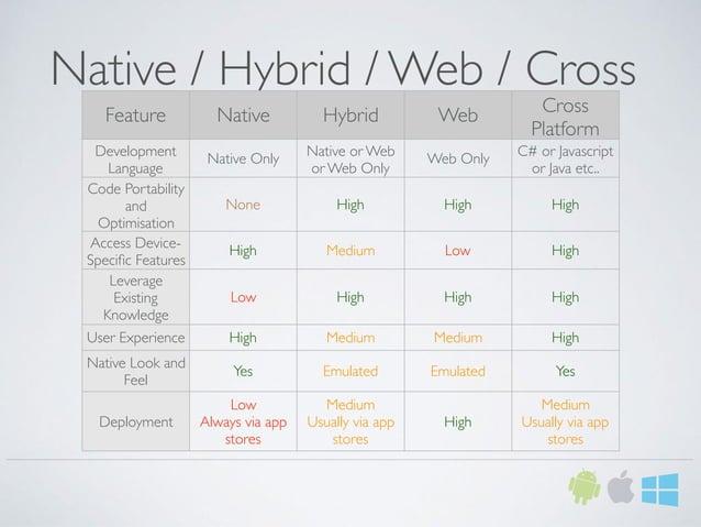 Native / Hybrid / Web / Cross Feature Native Hybrid Web Cross Platform Development Language Native Only Native or Web or W...